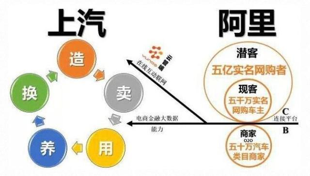 荣威rx5号称中国第一台互联网汽车,它的车载系统集成了阿里巴巴