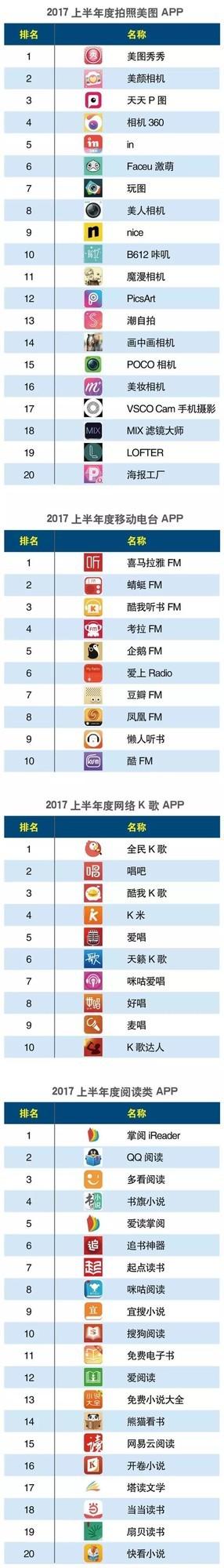 2017上半年度移动APP分类排行榜出炉!