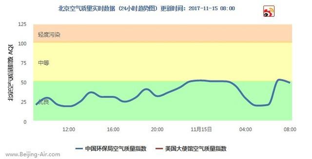 每日空气质量报告:冷空气来袭 雾霾退散
