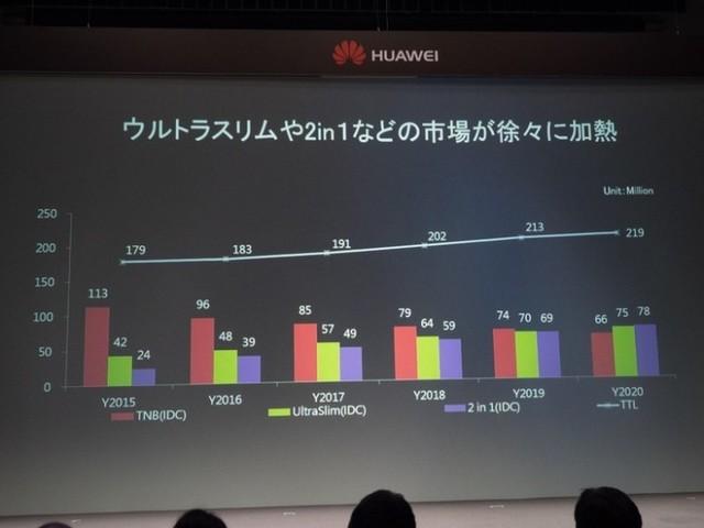 华为杀入日本平板电脑市场 MateBook引关注