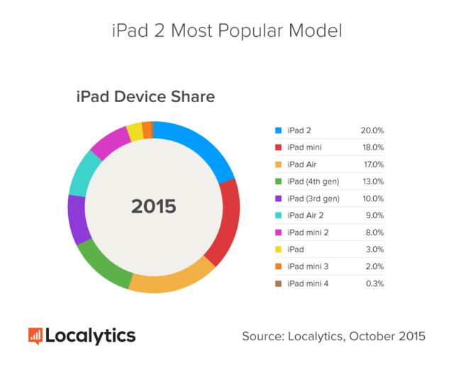 苹果很失败!消费者最满意的还是iPad 2