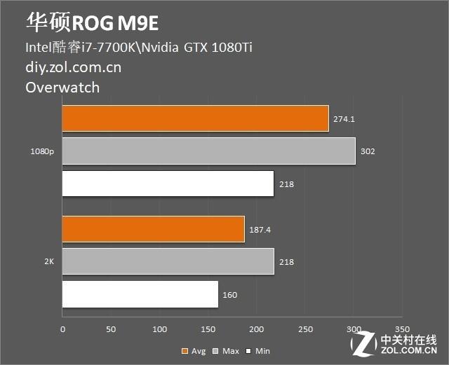 甄评测 冰霜加持的华硕ROG M9E主板