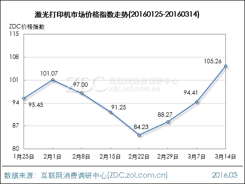 办公行业价格指数走势(2016.03.14)