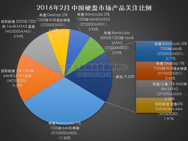 2016年2月中国硬盘市场研究报告
