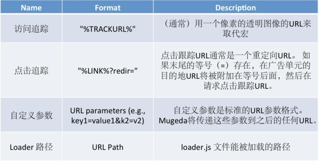 Mugeda HTML5技术教程:发布内容