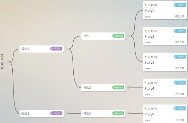 为何说DevCloud是敏捷和DevOps落地神器