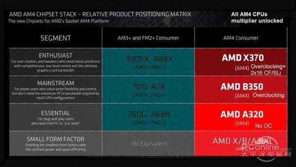 AMD新主板露出 买主板应该如何选择