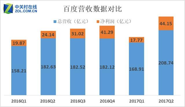移动AI双发力,百度Q2净利增幅高达82.9%
