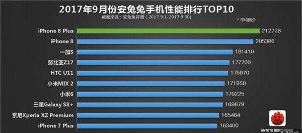 安兔兔9月份手机性能榜:iPhone夺冠