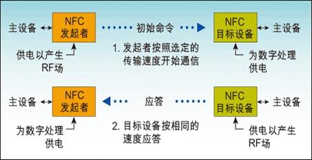 NFC快捷支付原理及生活应用 你知道多少