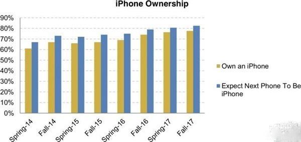 调研显示美国78%的青少年使用iPhone