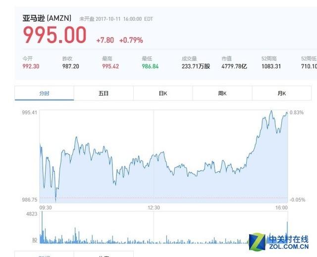 时隔一月 亚马逊股价再度上扬冲击千刀