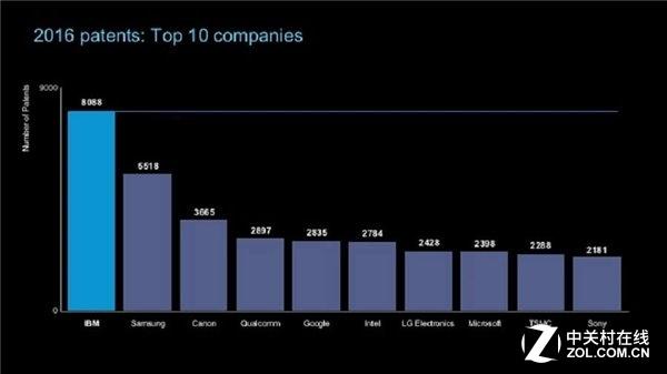 多到发指 IBM 16年获8千多项专利再称雄