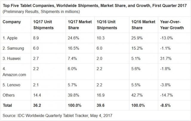 全球Q1平板出货量再减少 仅有一家例外