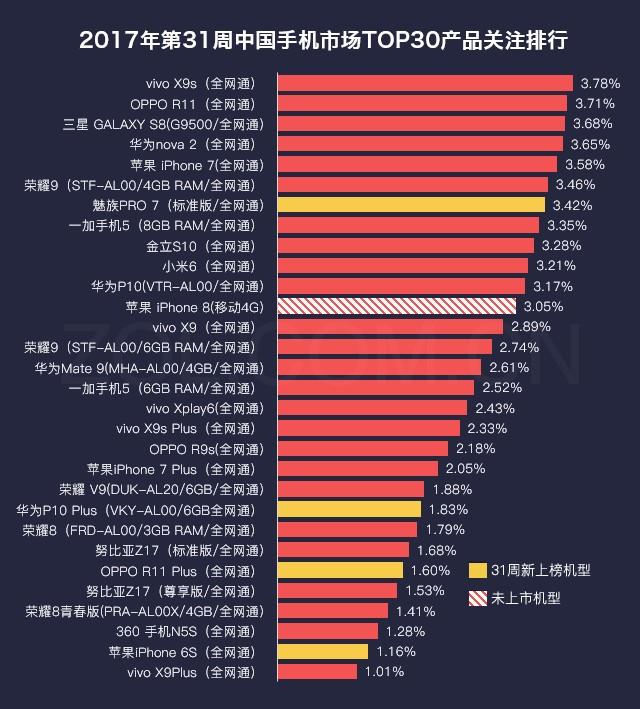 31周手机排行榜评:魅族PRO 7刚发就上榜