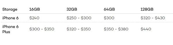 剁手季来临!老iPhone值多少钱你造吗?