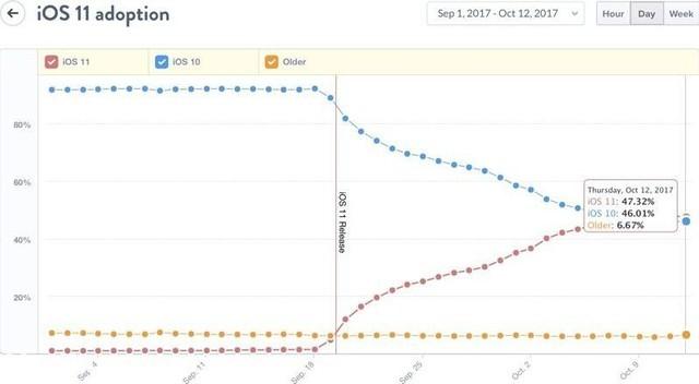 发布仅三周 iOS11安装率便超过了iOS10