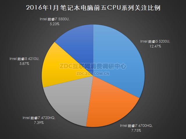 2016年1月中国笔记本电脑市场研究报告