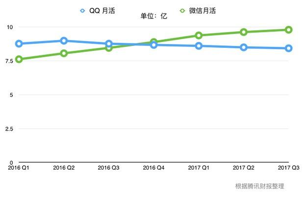 腾讯Q3财报:QQ老矣 尚能饭否?