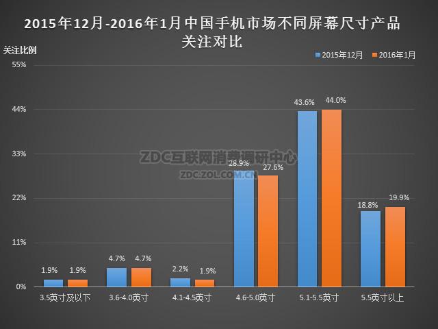 2016年1月中国手机市场分析报告