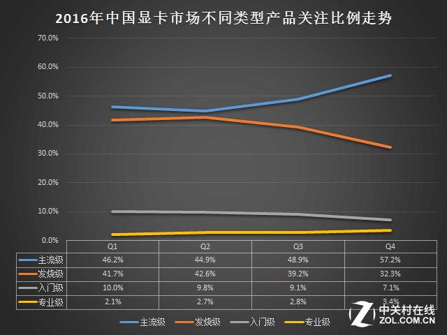 2016年显卡ZDC报告:主流级显卡最受关注