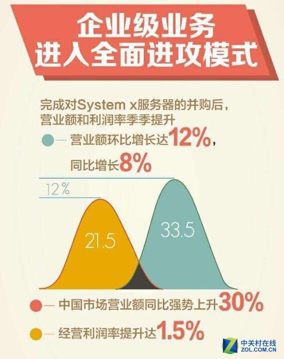 联想发布Q3财报,企业业务增长迅速
