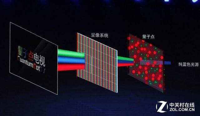 OLED言之尚早 2017量子点技术迎来爆发