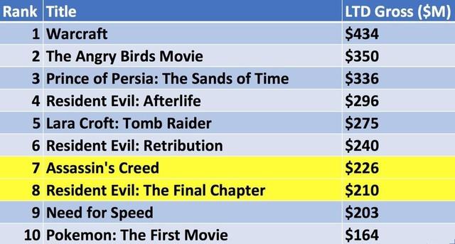 生化6刺客信条入围10大最赚钱游戏电影