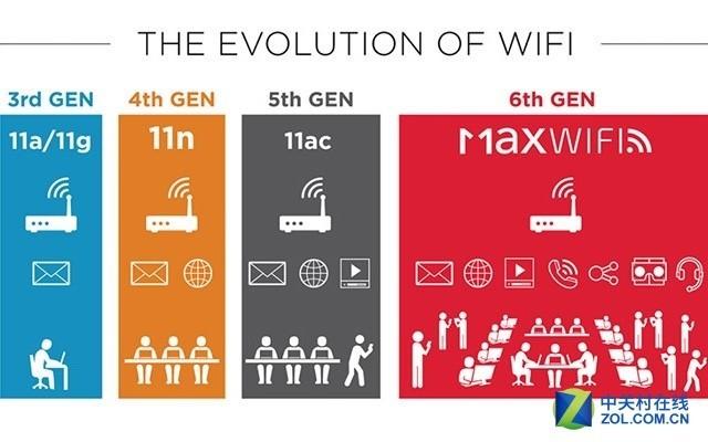 第6代WiFi终走近 802.11ax让无线鸟枪换炮