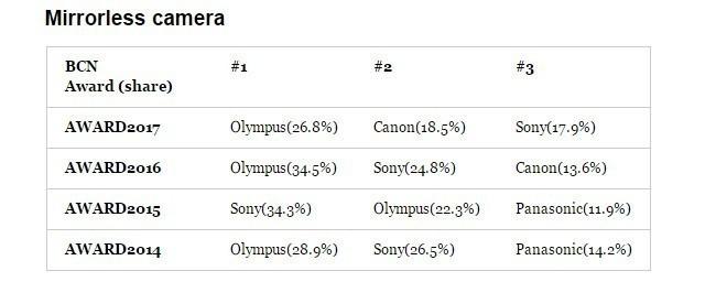 日本相机销量排行 佳能销量远超众家