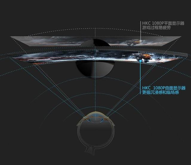 除超薄无边 HKCCH40曲面显示器还有哪些亮点