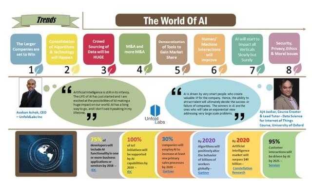 大幕拉开 窥探2018年人工智能八大趋势