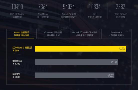旗舰级性能红米Note 2 Heilo X10处理器详解