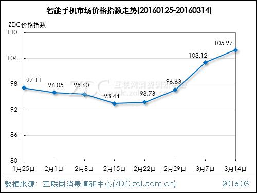 手机市场价格指数走势(2016.03.14)