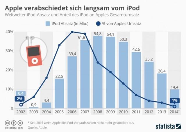 """苹果下架并停产""""iPod"""" 原因你该猜得到"""
