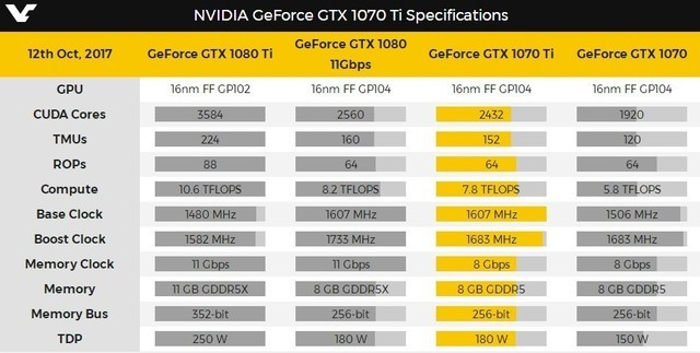 NVIDIA新款GTX 1070Ti显卡被曝禁止超频