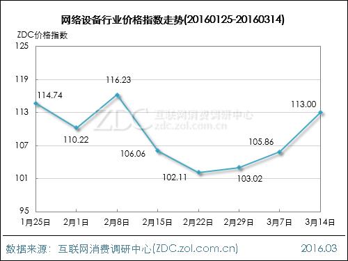 网络设备行业价格指数走势(2016.03.14)