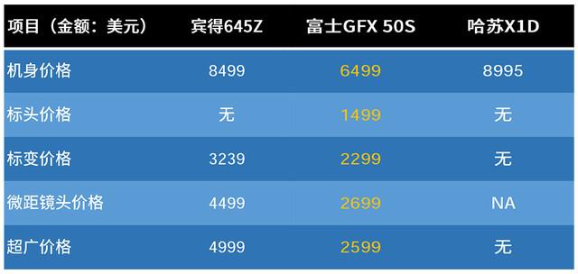 为画质而生 富士中画幅无反GFX 50S评测