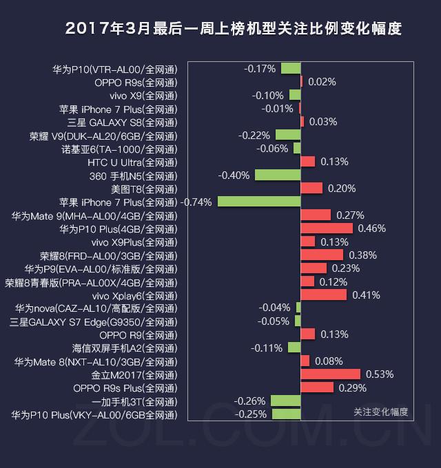 手机榜评:华为P10当道 千元魅蓝5s上榜