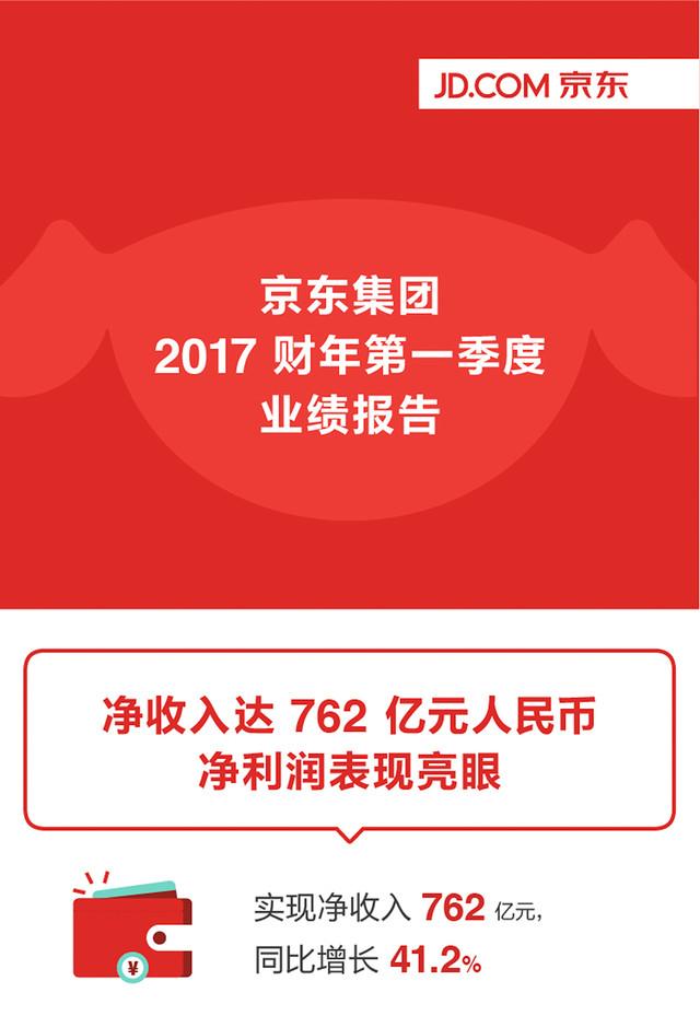 京东Q1净利润达14亿 超越2016年全年