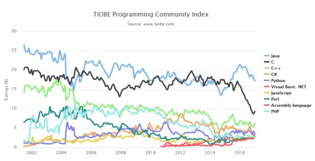 最好的编程语言?GO语言年度提升31名