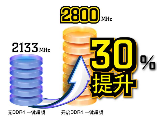 华擎突袭万圣节 有效提升30%内存频率