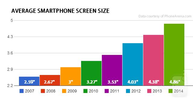 五年技术进化论(一):手机如何改变了生活