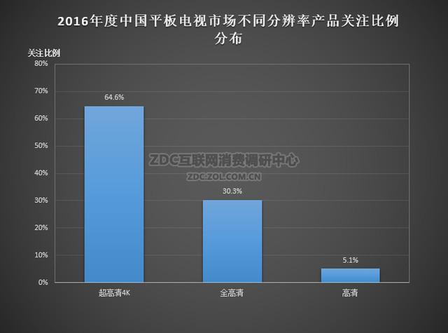 2016年电视ZDC报告:高端产品关注度上升