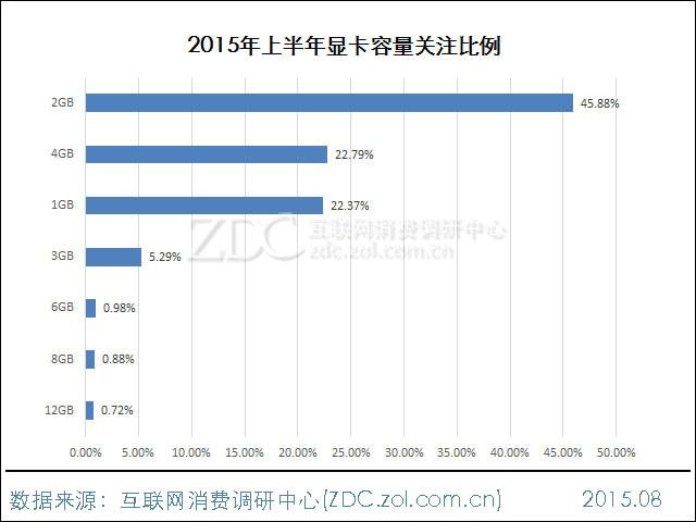 2015年上半年中国显卡市场趋势分析
