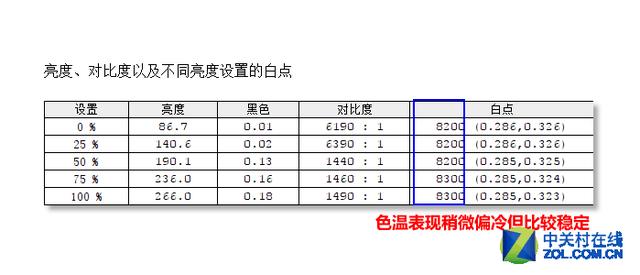 32吋3000R曲率 SANC电竞低蓝光液晶评测