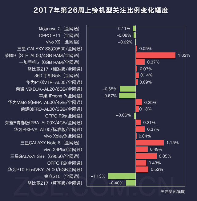26周手机排行榜评:荣耀9大涨 闯进前五