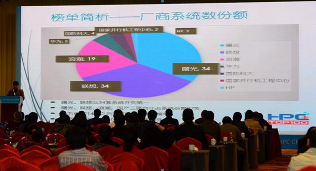 联想连续三年夺中国高性能计算TOP100份额榜首