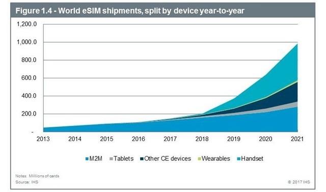 苹果三星华为或于2019年推出eSIM手机
