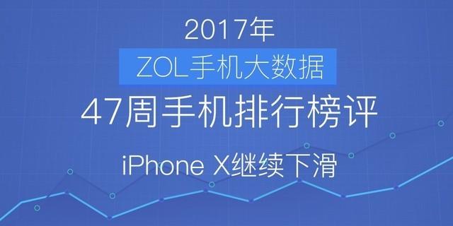 47周手机排行榜评:iPhone X继续下滑